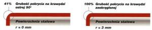 farba antykorozyjna - noxyde farby