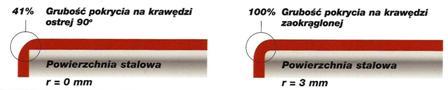 farba antykorozyjna antystatyczna antystatyczne farby noxyde